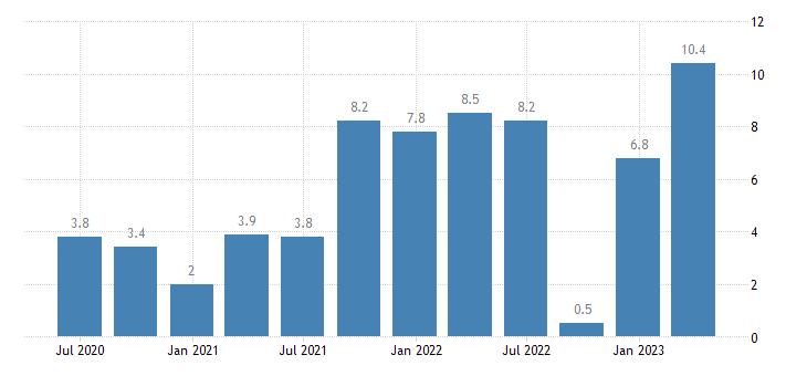 estonia labour cost idx financial insurance activities eurostat data