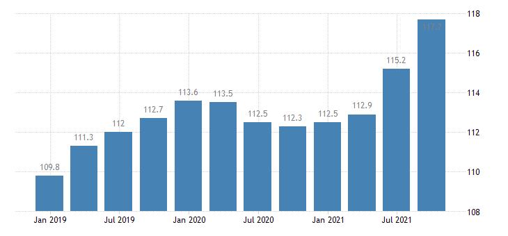 estonia labour cost idx in construction eurostat data