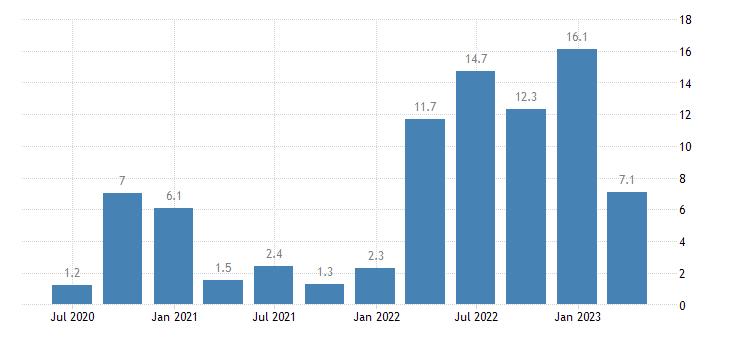 estonia labour cost idx transportation storage eurostat data