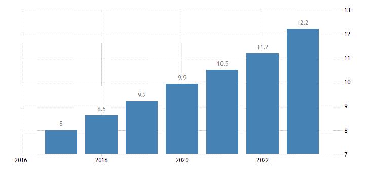 estonia labour costs wages salaries total eurostat data