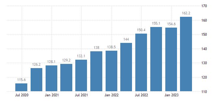 estonia labour input gross wages salaries eurostat data