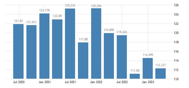 estonia labour productivity unit labour costs eurostat data