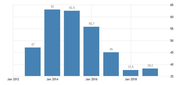 estonia labour transitions from temporary to permanent contracts eurostat data