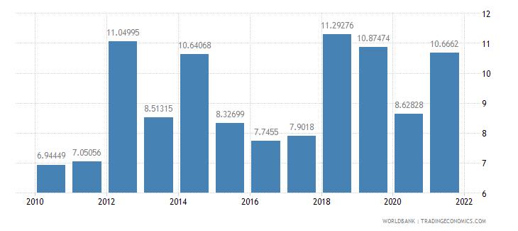 estonia liner shipping connectivity index maximum value in 2004  100 wb data