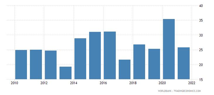 estonia liquid assets to deposits and short term funding percent wb data