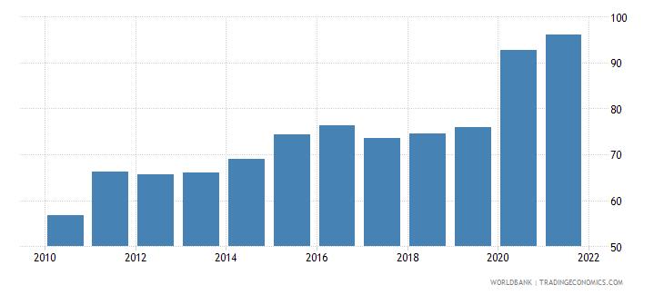 estonia liquid liabilities to gdp percent wb data