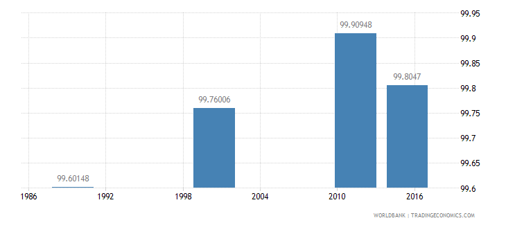 estonia literacy rate adult female percent of females ages 15 and above wb data