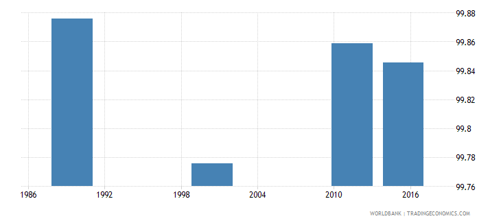 estonia literacy rate adult male percent of males ages 15 and above wb data