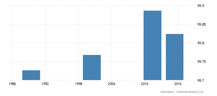 estonia literacy rate adult total percent of people ages 15 and above wb data