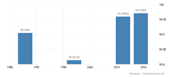 estonia literacy rate youth female percent of females ages 15 24 wb data