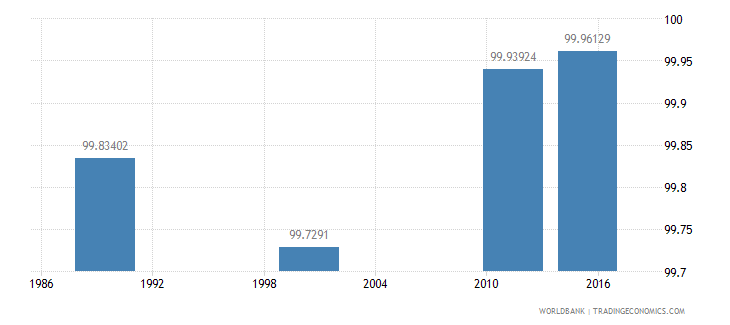 estonia literacy rate youth male percent of males ages 15 24 wb data