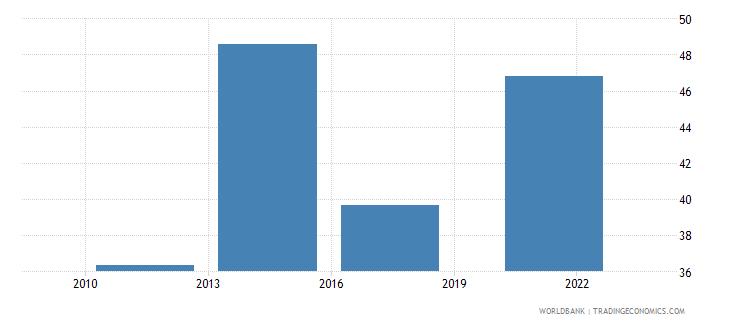 estonia loan in the past year percent age 15 wb data