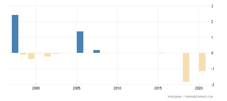 estonia loans from nonresident banks net to gdp percent wb data