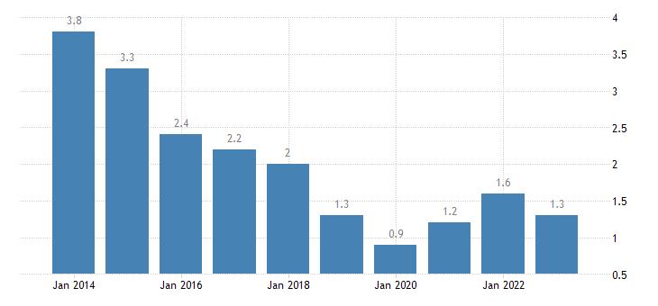 estonia long term unemployment rate eurostat data
