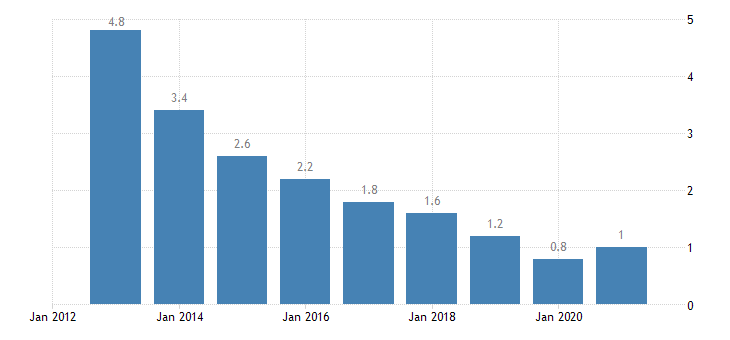estonia long term unemployment rate females eurostat data