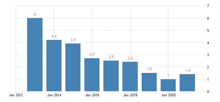 estonia long term unemployment rate males eurostat data