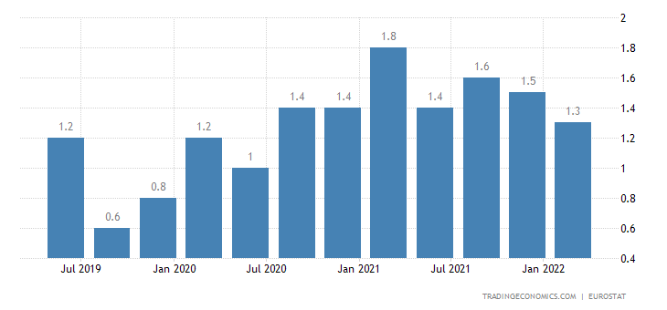 Estonia Long Term Unemployment Rate