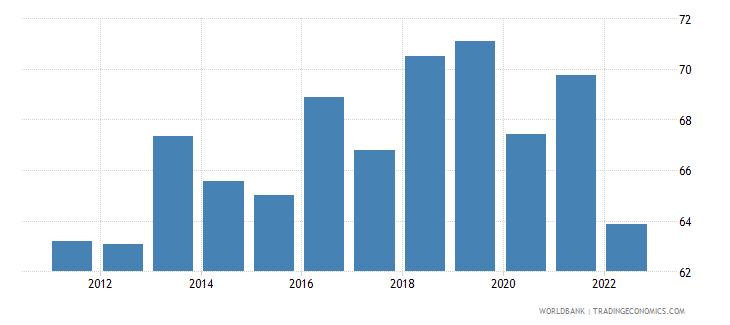 estonia manufactures exports percent of merchandise exports wb data