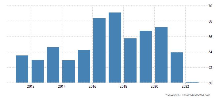 estonia manufactures imports percent of merchandise imports wb data