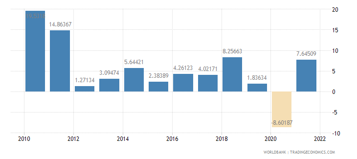 estonia manufacturing value added annual percent growth wb data