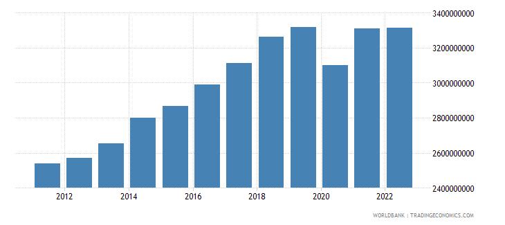 estonia manufacturing value added constant lcu wb data