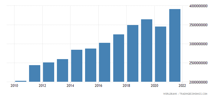 estonia manufacturing value added current lcu wb data