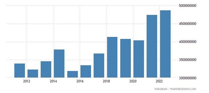 estonia manufacturing value added us dollar wb data