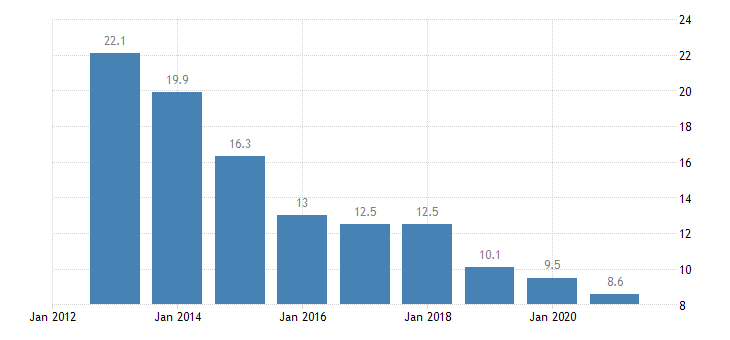 estonia material deprivation rate females eurostat data
