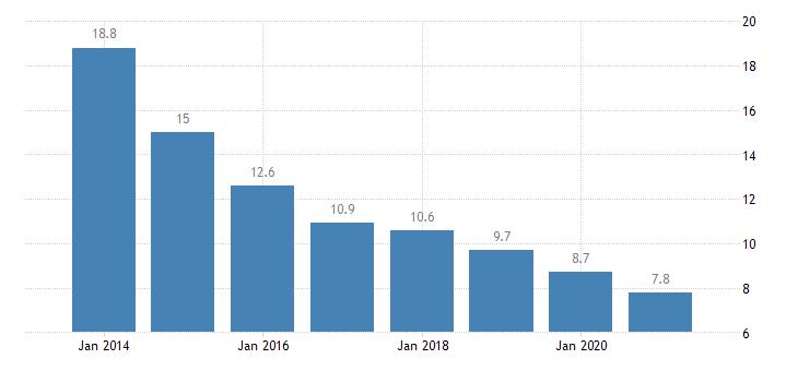 estonia material deprivation rate males eurostat data