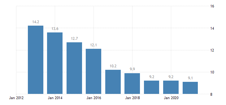 estonia median of the housing cost burden distribution less than 18 years eurostat data
