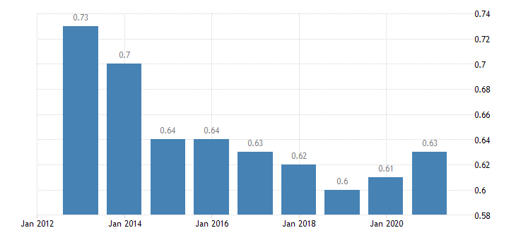 estonia median relative income of elderly people 60 eurostat data