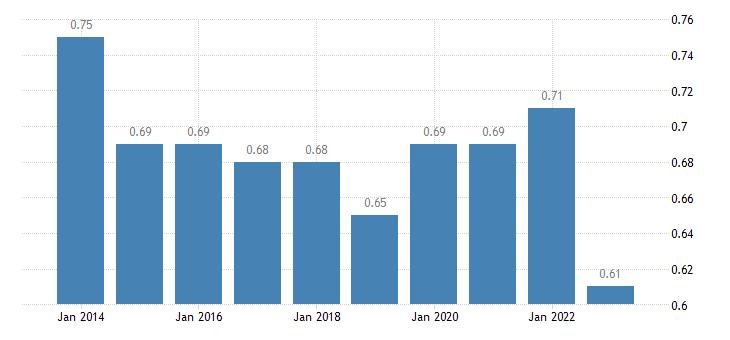 estonia median relative income of elderly people 60 males eurostat data