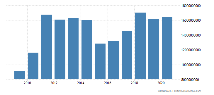 estonia merchandise exports by the reporting economy us dollar wb data