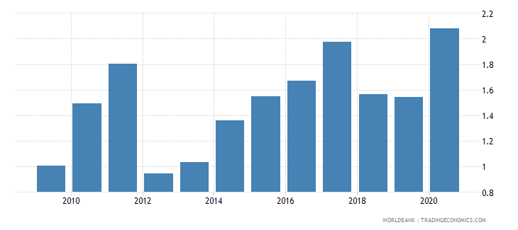 estonia merchandise exports to developing economies in east asia  pacific percent of total merchandise exports wb data