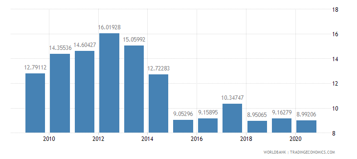 estonia merchandise exports to developing economies in europe  central asia percent of total merchandise exports wb data
