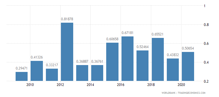 estonia merchandise exports to developing economies in south asia percent of total merchandise exports wb data
