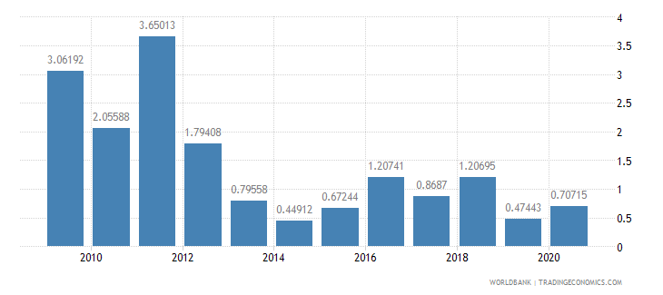estonia merchandise exports to developing economies in sub saharan africa percent of total merchandise exports wb data