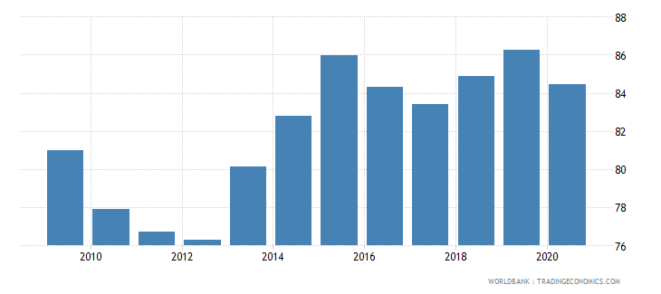 estonia merchandise exports to high income economies percent of total merchandise exports wb data