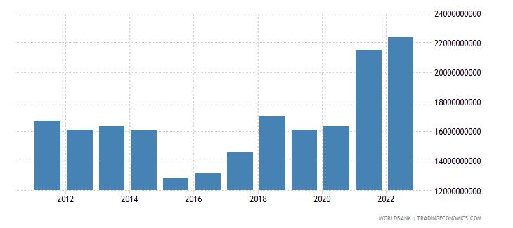 estonia merchandise exports us dollar wb data