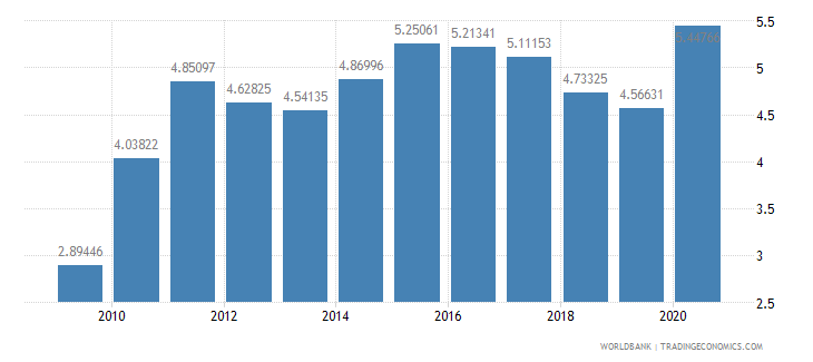 estonia merchandise imports from developing economies in east asia  pacific percent of total merchandise imports wb data