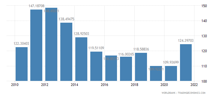 estonia merchandise trade percent of gdp wb data