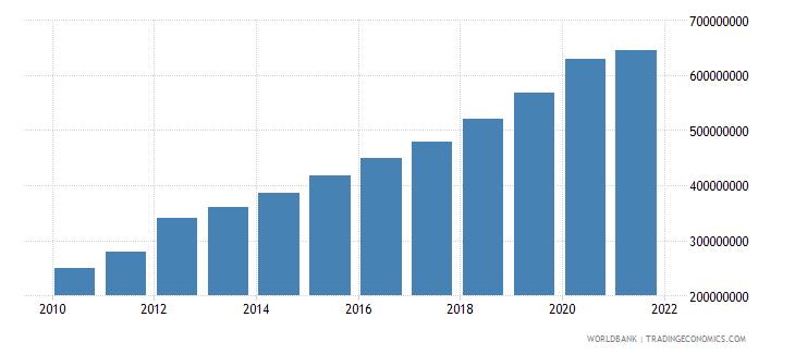 estonia military expenditure current lcu wb data