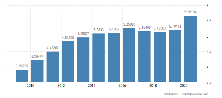 estonia military expenditure percent of central government expenditure wb data