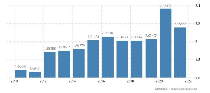 estonia military expenditure percent of gdp wb data