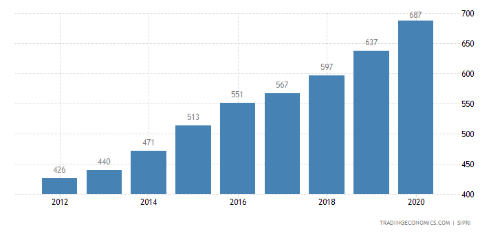 Estonia Military Expenditure