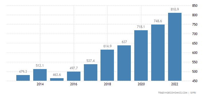 Estonia Military Expenditure