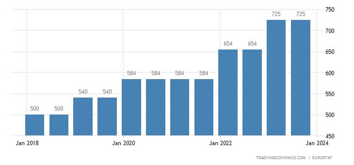 Estonia Gross Minimum Monthly Wage