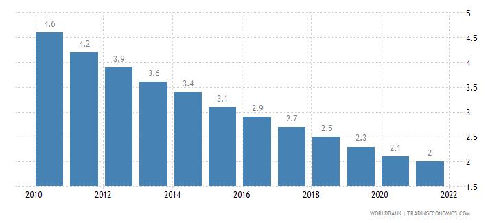 estonia mortality rate under 5 per 1 000 wb data