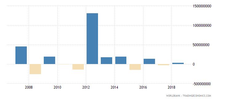 estonia net acquisition of financial assets current lcu wb data