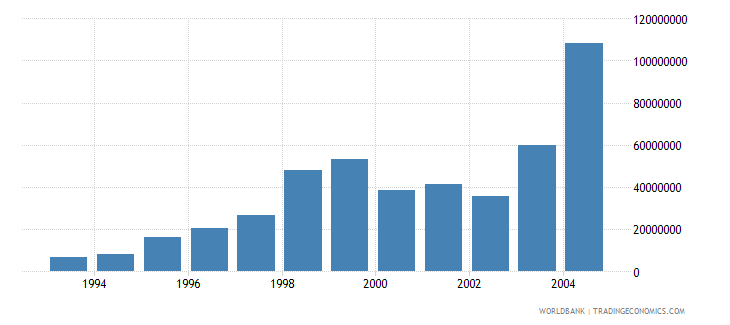 estonia net bilateral aid flows from dac donors european commission us dollar wb data